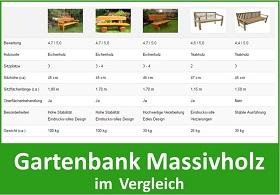 Gartenbank massiv im Vergleich